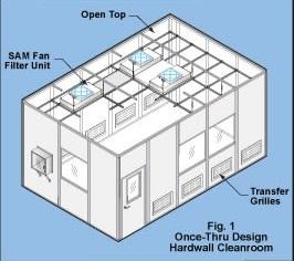 طراحی اتاق های تمیز